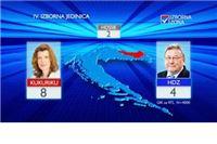 RTL: U IV. izbornoj jedinici 8 mandata Kukuriku koaliciji, 4 HDZ-u