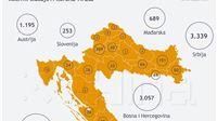 Rekordan broj oboljeljih u Hrvatskoj: 116 novih slučajeva